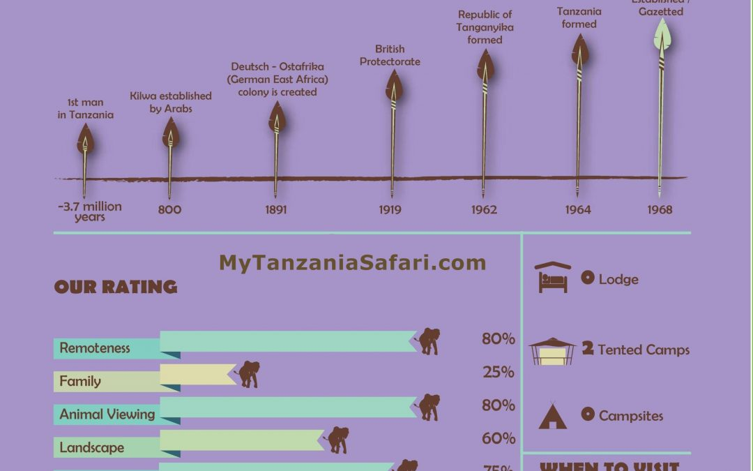 Infographic of Gombe National Park